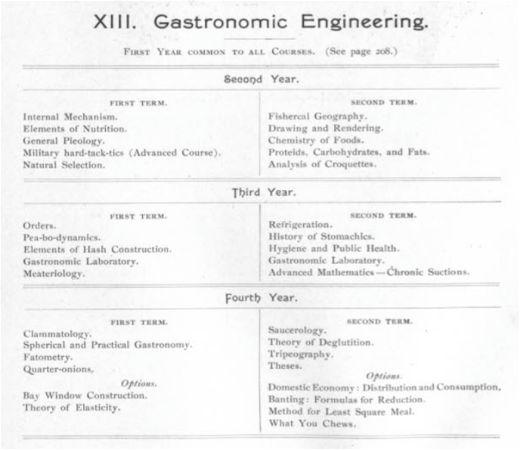 SCourseXIIIGastronomicClassList-opt.jpg